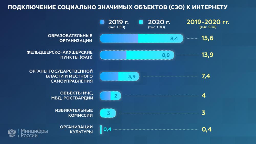 Выполнен план подключения СЗО к интернету в 2020 году