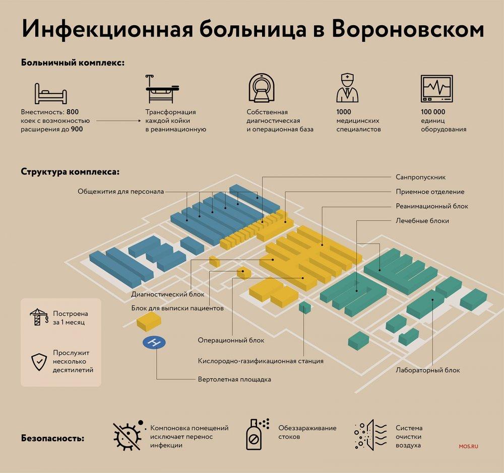Госпиталь в Вороновском вышел в финал международной премии MIPIM Awards