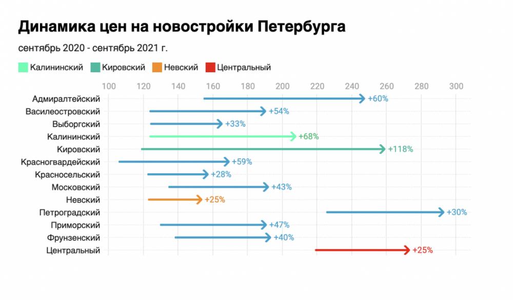 За год новостройки Петербурга подорожали в 1,5 раза